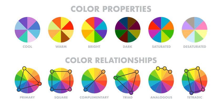Color combination charts for showing how to design a sign with the best matching colors