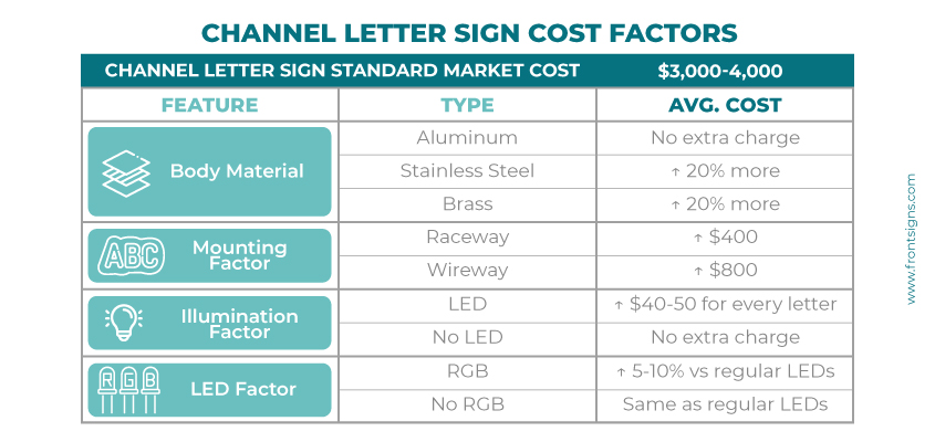 Channel letter signs cost factors graph