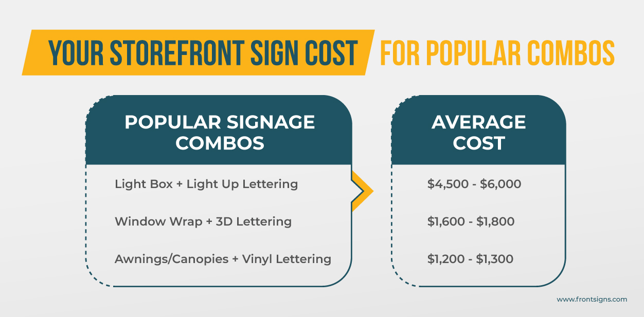 Storefront sign cost chart displaying the average cost for popular combos