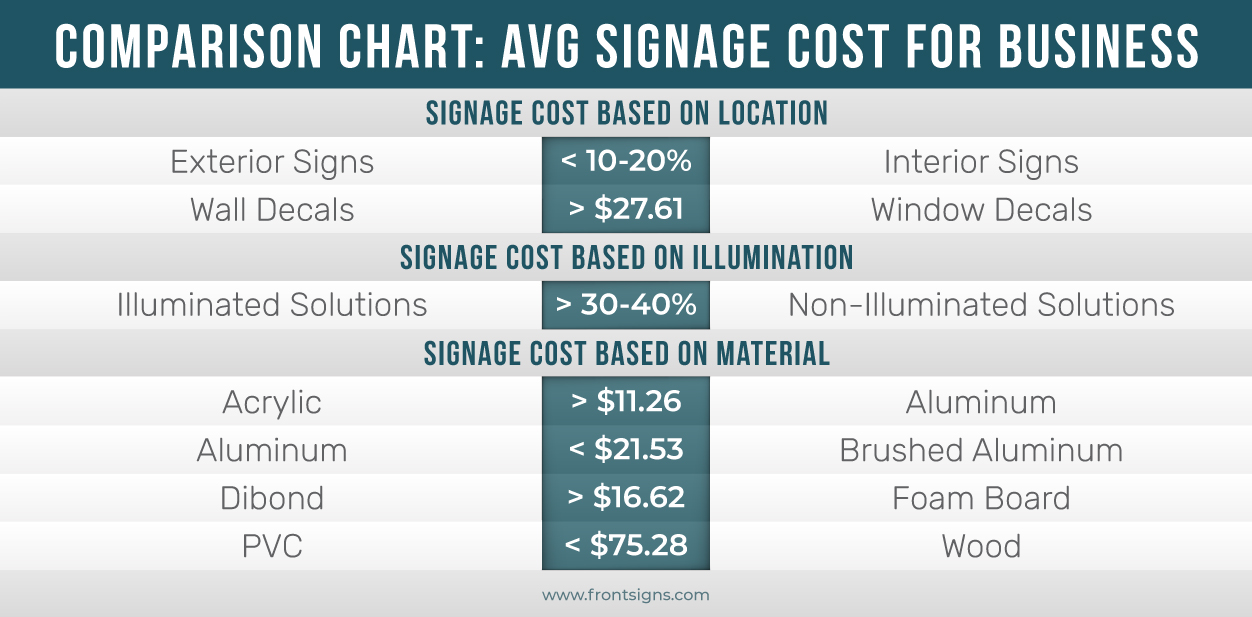 Comparison chart of average signage cost for business