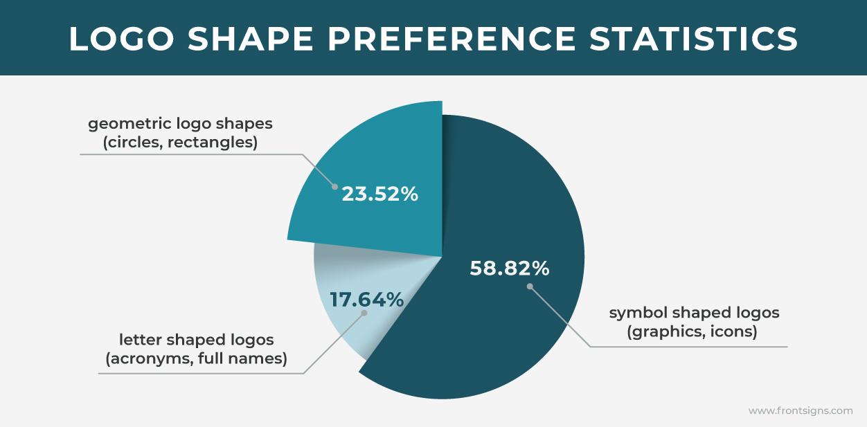 Logo shape preference statistics chart displaying three groups